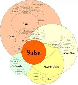 Salsa Music Style Variation